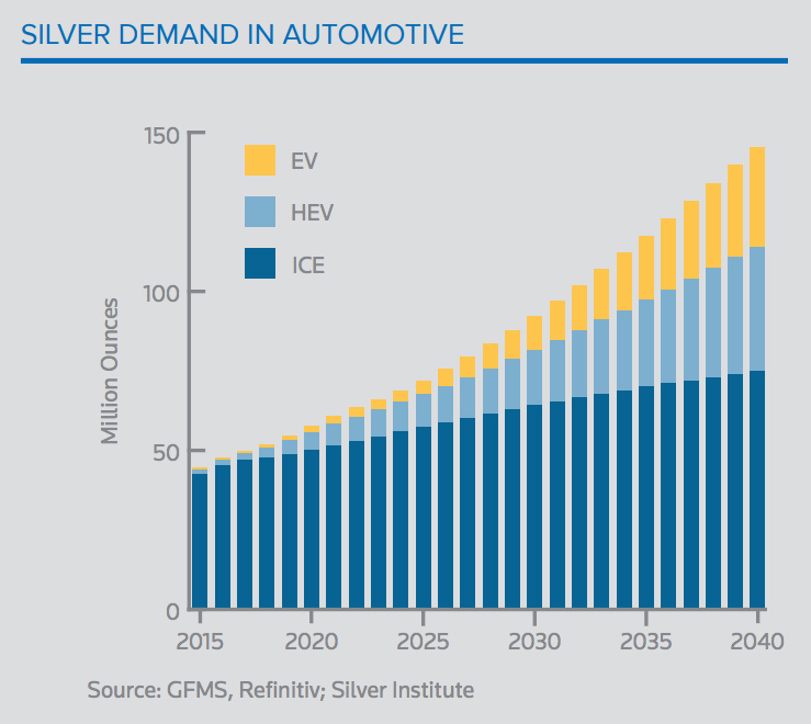 Automotive Sector Silver Demand Chart