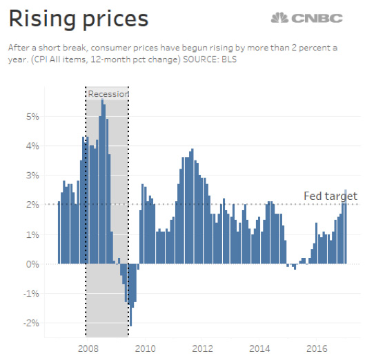 rising prices CPI