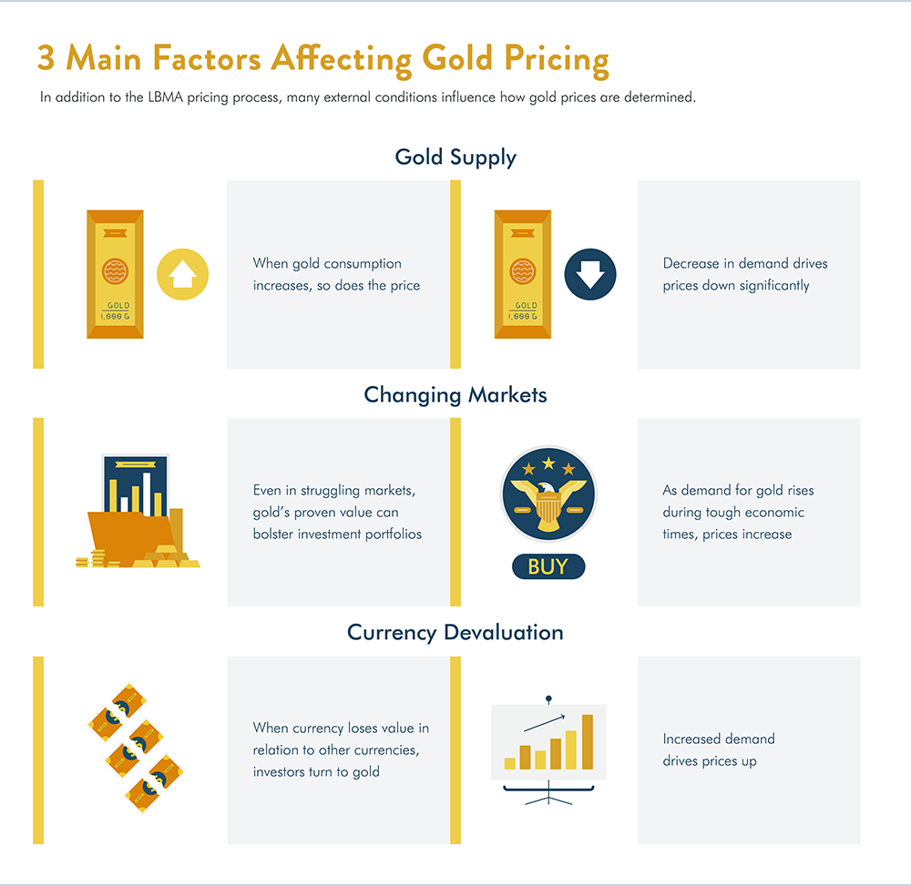 3 main factors affecting gold pricing