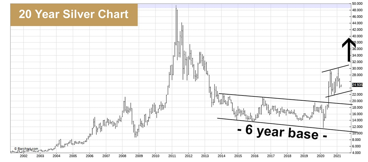 20 year silver chart