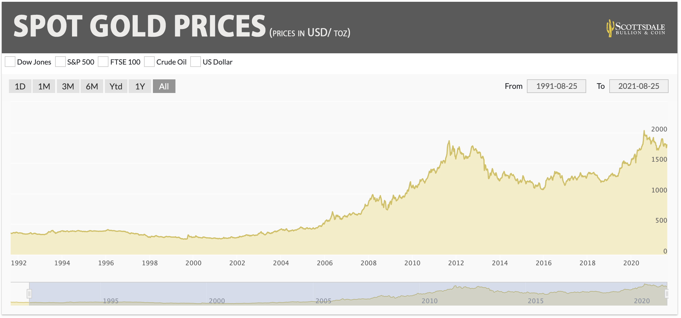 Spot Gold Price Chart 1991 to 2001